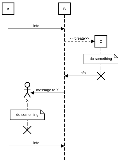 sequence diagram create message example