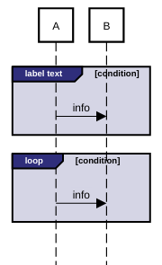 sequence diagram label color fragment example