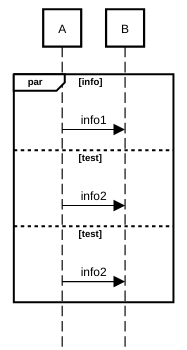 sequence diagram parallel thread fragment example