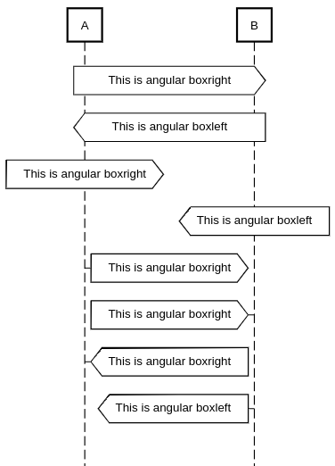 sequence diagram angular box left and right example