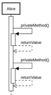 sequence diagram activation with self message example