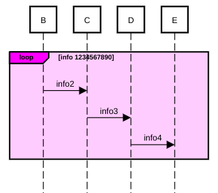 sequence diagram color fragment example