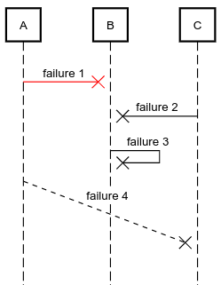 sequence diagram failure message example