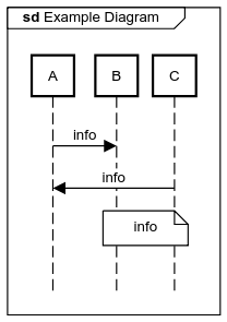 sequence diagram frame example
