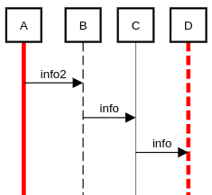 sequence diagram life line style example