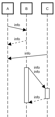 sequence diagram non-instantaneous message example