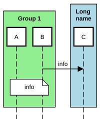sequence diagram participant group example