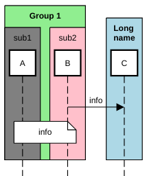 sequence diagram nested participant group example