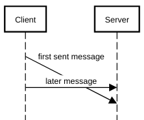 sequence diagram non-instantaneous messages arriving after later message example