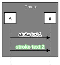 sequence diagram text styling stroke example